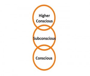 List Consciousness Defined